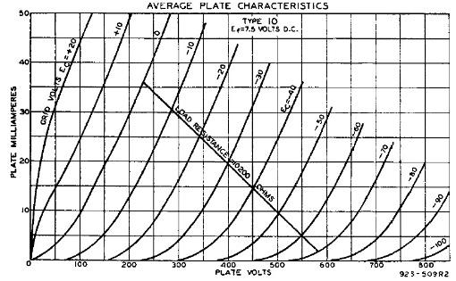 10 Plate Characteristics