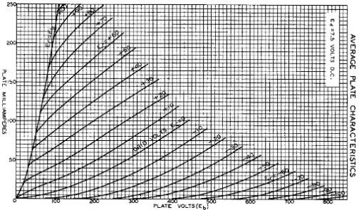 801A Plate Characteristics