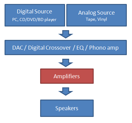 Audio Amplifier Block Diagram