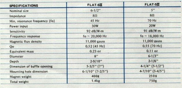 Coral Flat Specifications