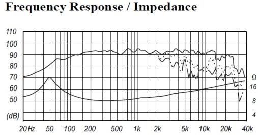 Fostex FE167E Frequency Response