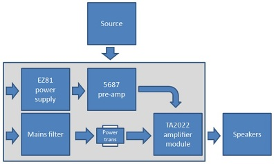Hybrid Amplifier Block Diagram
