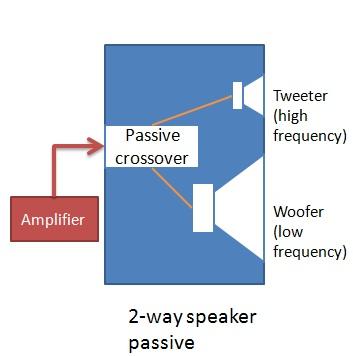 Passive Speakers