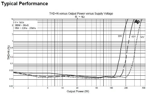 Tripath TA3020 Performance