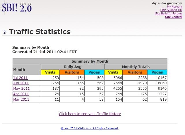 DIY Audio Guide Traffic Statistics