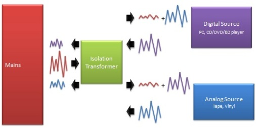 With Single Isolation Transformer