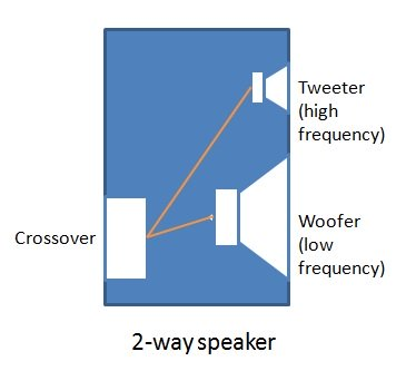 2 way speakers