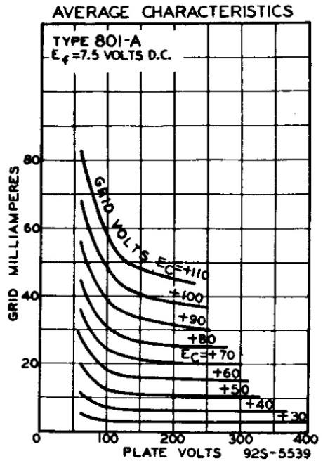 801A Grid Current