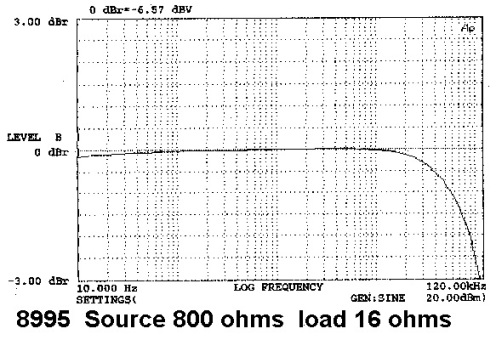 Sowter 8995 Frequency Response