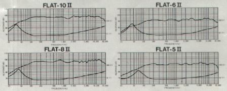 Coral Flat Frequency Response