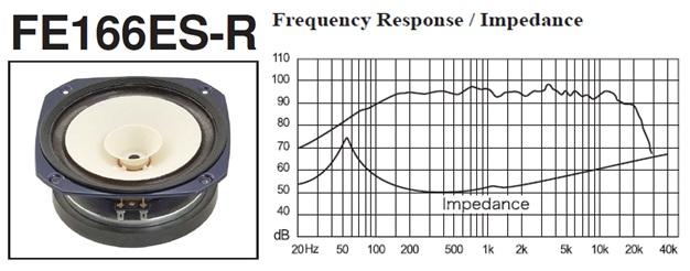 FE166ESR & Graph