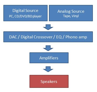 Speaker block diagram