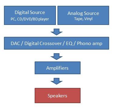 Speaker block diagram