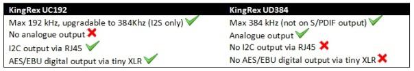KingRex UC192 vs UD384